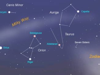 Mapping The Night Sky Using Orion