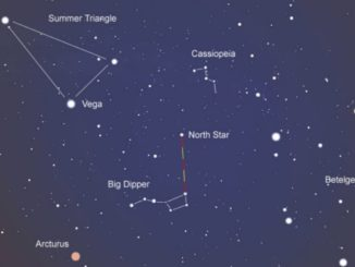Mapping The Night Sky Using Ursa Major