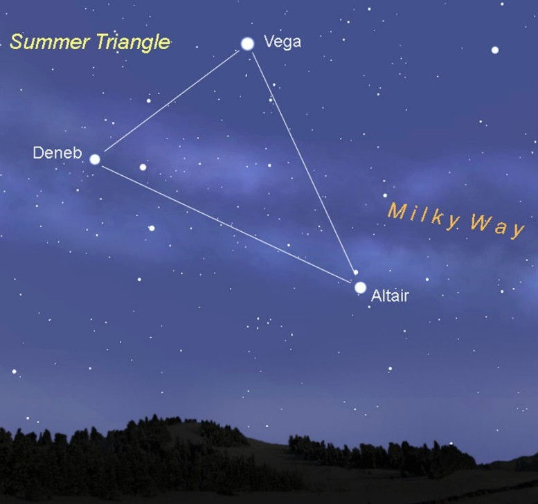 The Summer Triangle: A Heavenly Landmark For Stargazers