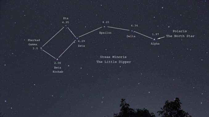 Star Constellation Facts: Ursa Minor