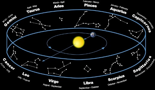 The Zodiac: Origins and the Problem with Precession