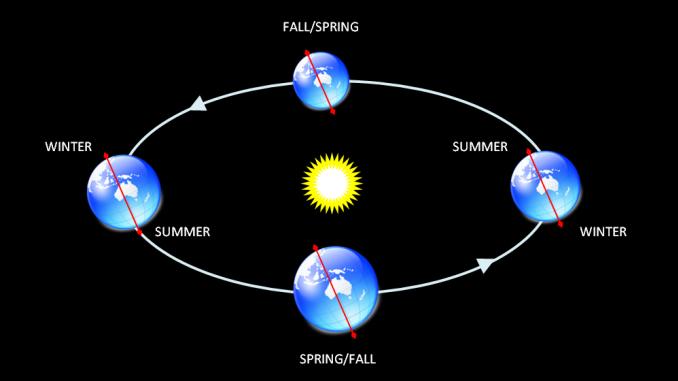 Seasonal Asterims of the Night Sky