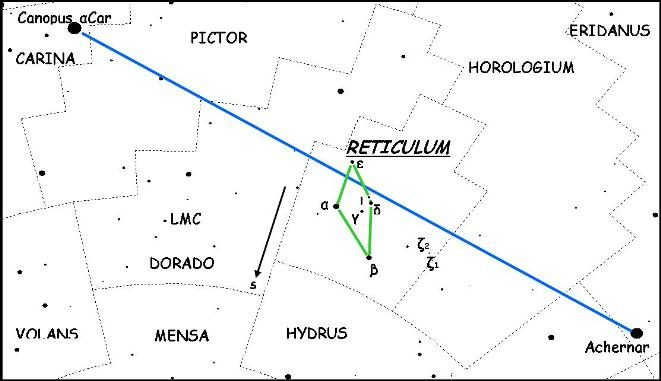 Star Constellation Facts: Reticulum