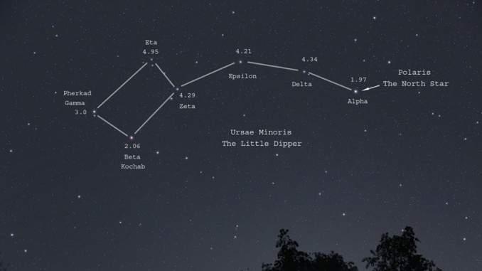 Ursa Minor Star Magnitudes