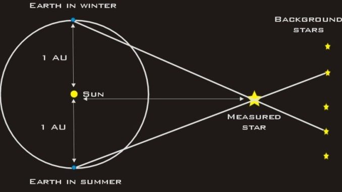 The Problem with Stellar Distances