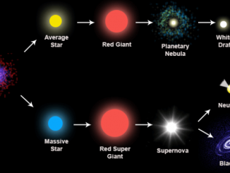 10 Interesting Facts about Red Giant Stars