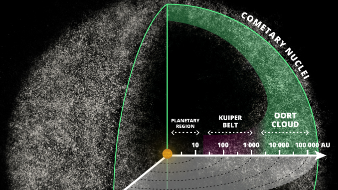 10 Interesting Facts about the Oort Cloud