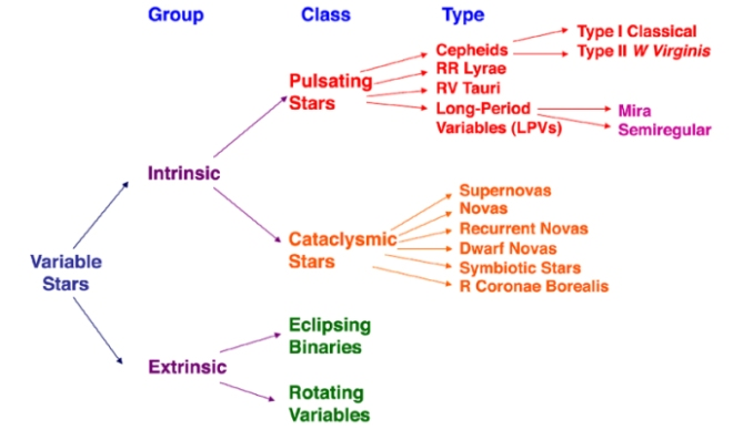 In simple terms, a variable star is a star whose luminosity changes or fluctuates as seen from Earth. The changes in luminosity can be caused by a wide range of possible causes, some of which involve the structure/composition of the star, while others may involve extrinsic factors such as a companion star that eclipses a normally relatively stable star periodically.
