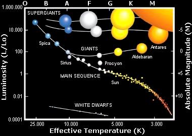 Hertzsprung -Russell (H-R) Diagram