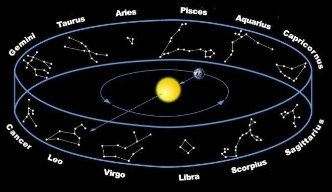 Star Constellations | The Zodiac