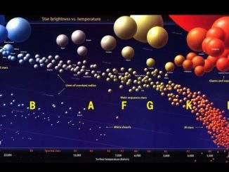 star types
