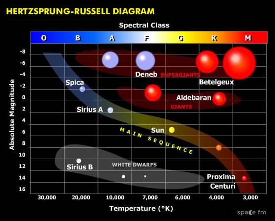 Star Classification Chart - H-R Diagram